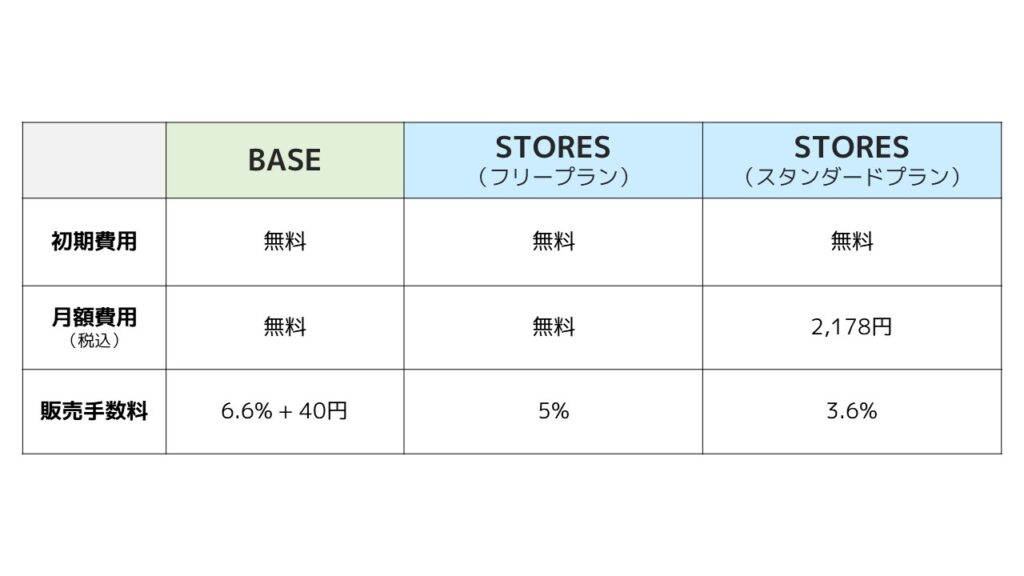 STORES_BASE_初期費用