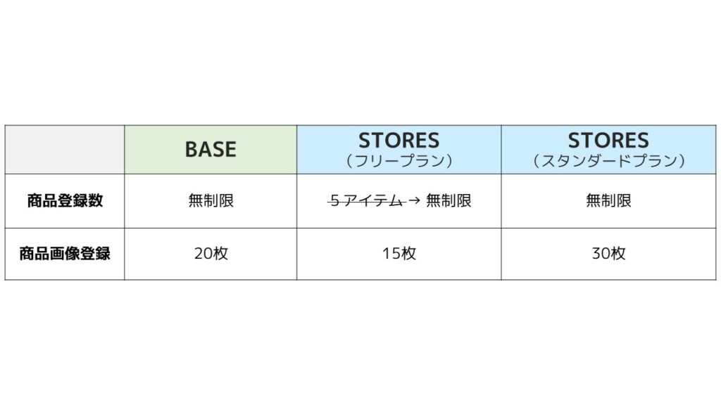 STORES_BASE_機能